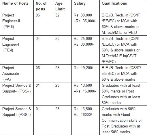 CDAC Noida Recruitment 2014 Vacancy Details