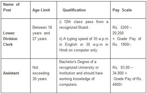 Cabinet Secretariat Recruitment 2014 Vacancy Details