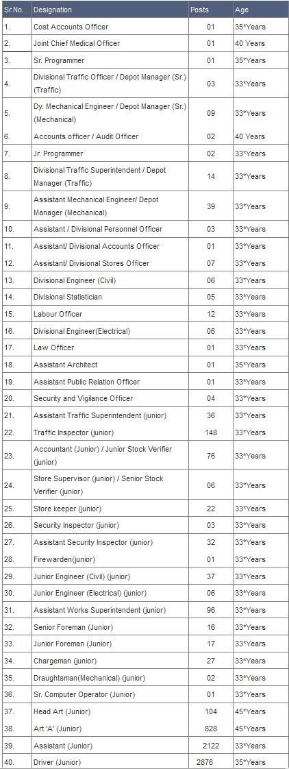 MSRTC Recruitment 2014 Number of Vacancies with Full Details