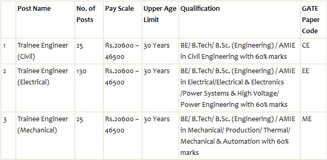 Vacancy Details for NHPC Recruitment 2014