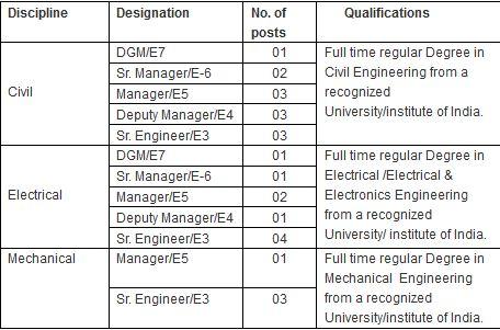 SJVN Limited Recruitment 2014 Vacancy Details