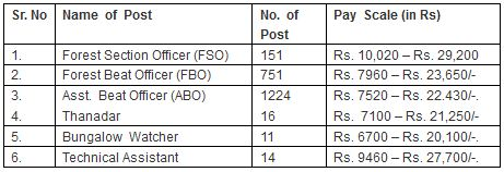 AP Forest Department Recruitment 2014 vacancy details