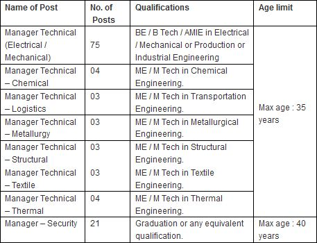 Canara bank Recruitment 2014 educational qualification and age limite with vacancy details