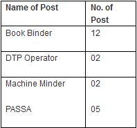 Govt of India Press recruitment 2014 Coimbatore vacancy details