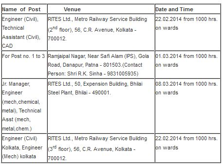 Interview Date and Venue of Rites Recruitment 2014