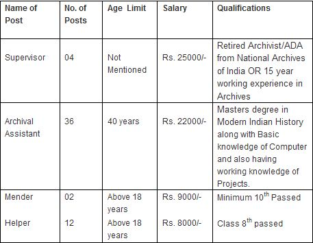 National Archives of India recruitment 2014 vacancy details