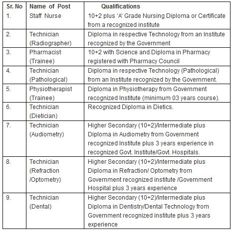 www.ccl.gov.in Central Coalfield Limited Recruitment 2014 education qualification